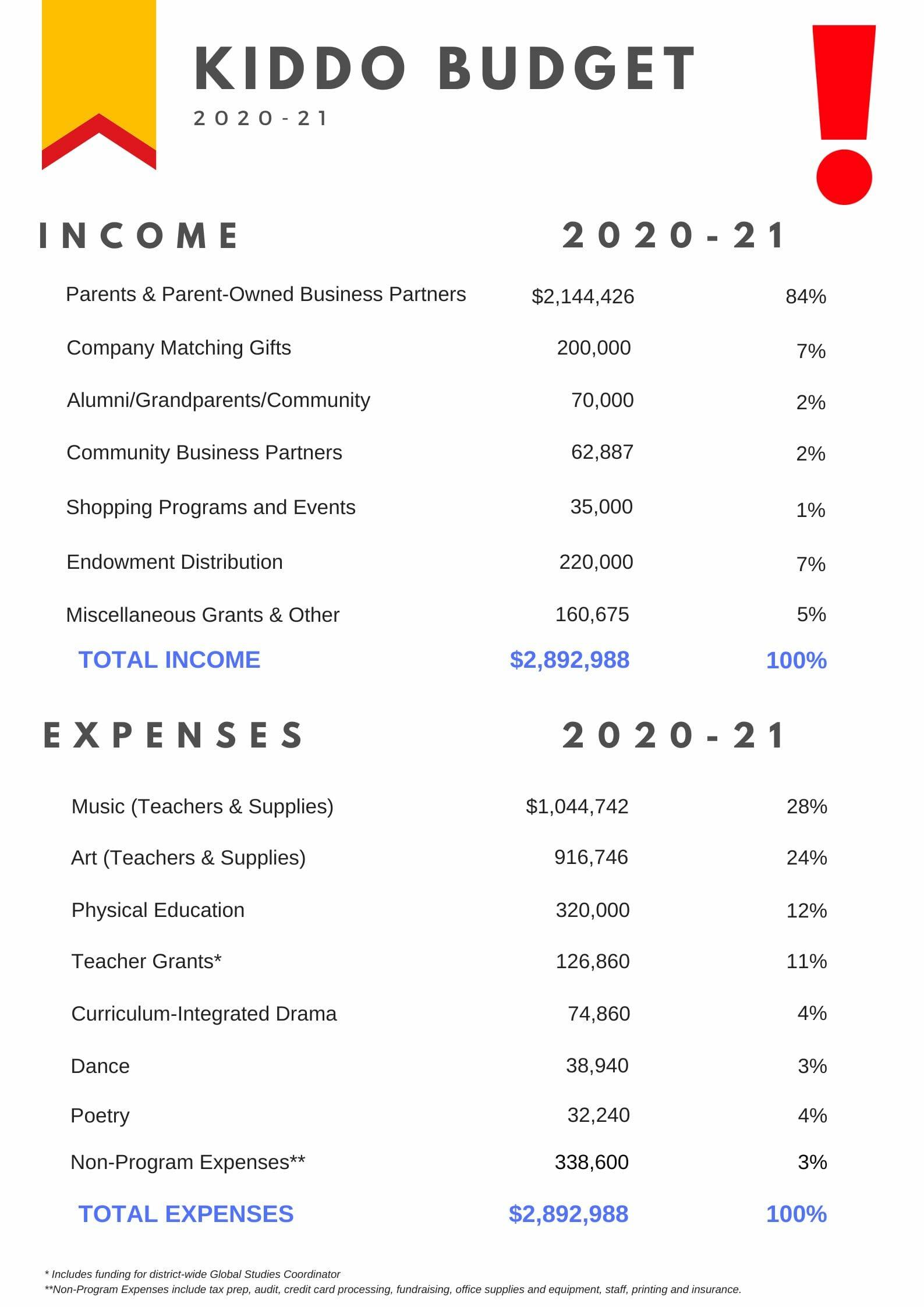 Kiddo Budget 2020-21
